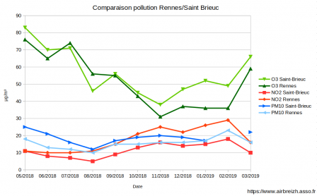 pollution_rennes-saint-brieuc.png